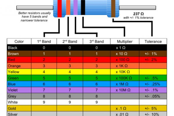 Resistor Color Code Chart (by ZLP)